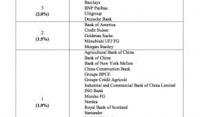 Banki zbyt duże by upaść (liczba w nawiasie odpowiada ; źródło: Rada Stabilności Finansowej