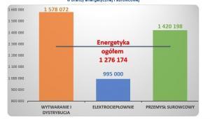 Średnie roczne wynagrodzenie prezesów zarządu w branży energetycznej i surowcowej