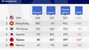 Chińskie obroty handlowe, Infografika: Darek Gąszczyk
