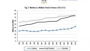 Wydatki budżetowe Francji, źródło: IFRI