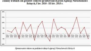 Zmiany średnich cen gruntów rolnych sprzedawanych przez ANR