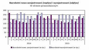Bezrobotni nowo zarejestrowani (napływ) i wyrejestrowani (odpływ), w okresie sprawozdawczym
