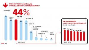 Procent populacji żyjącej w przeludnionych mieszkaniach
