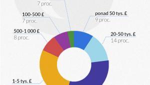 Jakie środki zaangażowali pożyczkodawcy w pożyczki P2P