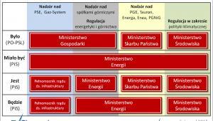 Ministerstwo Energetyki - kompetencje
