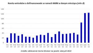 Kwota wniosków o dofinansowanie w ramach MdM w danym miesiącu (mln zł)