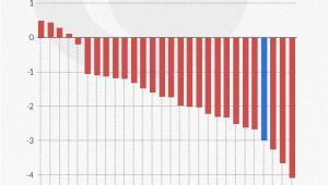 Saldo sektora finansów publicznych na 2017 rok - prognozy KE, Infografika: Darek Gąszczyk