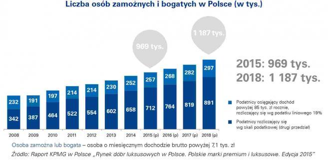 Liczba osób zamożnych i bogatych w Polsce