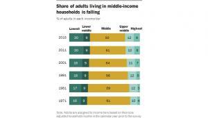 Amerykańska klasa średnia się kurczy, źródło: Pew Research Center
