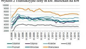 Transakcyjne ceny m kw. mieszkań na rynku wtórnym, źródło: NBP