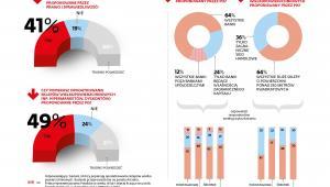 Podatek bankowy - sondaż