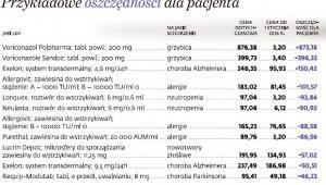 Leki: przykładowe oszczędności dla pacjentów