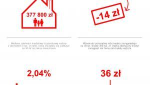 Sytuacja na rynku kredytów mieszkaniowych (styczeń 2016)