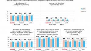 Trudności w zaspokajaniu podstawowych potrzeb dorosłych w Polsce