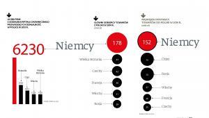 Handel zagraniczny Polski - główni odbiorcy i dostawy