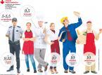 Które zawody najwięcej zyskają na nowej płacy minimalnej?
