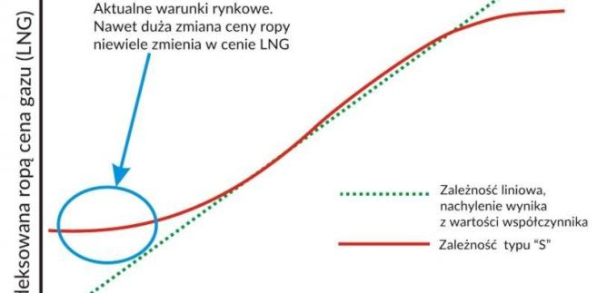 Ceny LNG a ceny ropy