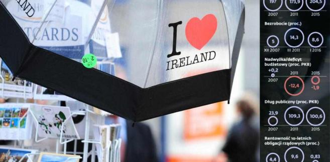 Gospodarka Irlandii
