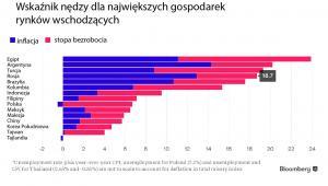 EM - Misery Index - wskaźnik nędzy