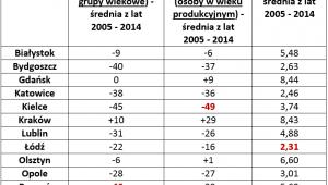 Relacja między saldem migracji i liczbą mieszkań wybudowanych w miastach wojewódzkich  (2005 r. - 2014 r.)