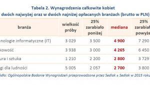 Tabela 2. Wynagrodzenia całkowite kobiet w dwóch najwyżej oraz w dwóch najniżej opłacanych branżach (brutto w PLN)