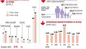 Rynek smartfonów w Rosji
