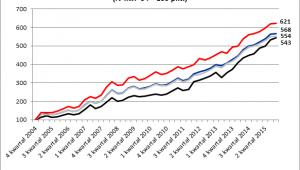 Indeks wartości cen gruntów rolnych