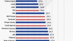 Spadki cen akcji wybranych banków