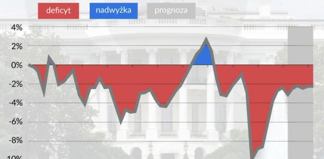 Deficyt budżetowy USA, (infografika Zbigniew Makowski)