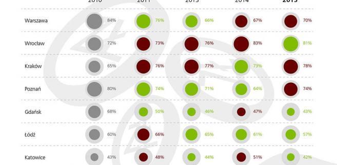Czas to pieniądz, źródło: Deloitte i Targeo