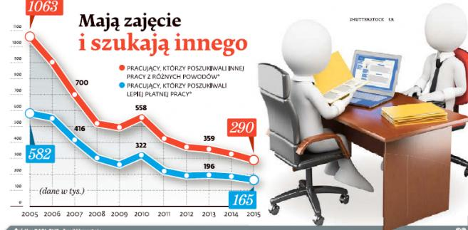 Odsetek osób, które szukają lepszej pracy