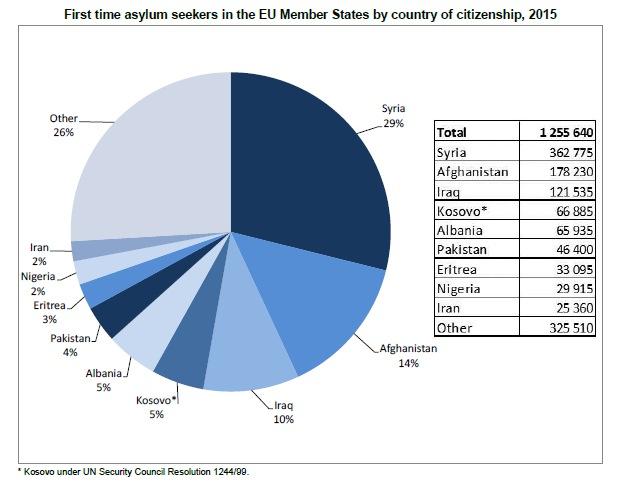 Nowe wnioski o azyl w Unii Europejskiej według kraju pochodzenia imigrantów, źródło: Eurostat