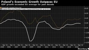 Polski wzrost gospodarczy na tle UE