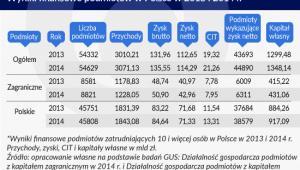 Wyniki finansowe podmiotów w Polsce w 2013 i 2014 roku Infografika Zbigniew Makowski