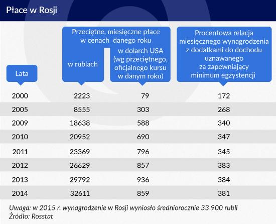 Płace w Rosji, Infografika: Zbigniew Makowski