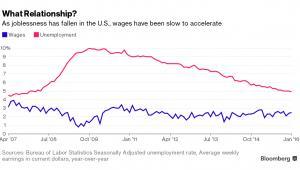 Zależność między zmianą bezrobocia i zarobków w USA