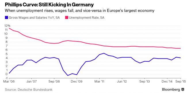 Zależność między zmianą bezrobocia i zarobków w Niemczech