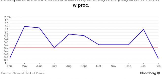 Spadek wartości kredytów w Polsce