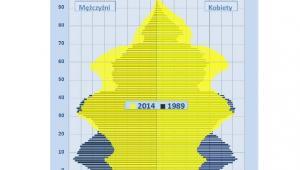 Ludność według płci i wieku w latach 1989 i 2014 (piramida wieku), GUS