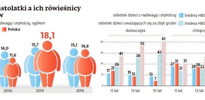Polskie nastolatki a ich rówieśnicy z 42 krajów