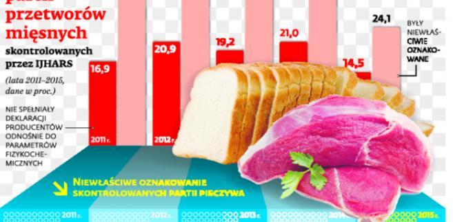 Odsetek zakwestionowanych partii mięsnych skontrolowanych przez IJHARS