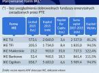 Nieopłacalne inwestycje emerytalne, czyli dlaczego Polacy nie chcą IKE