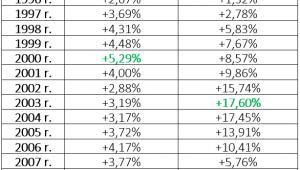 Roczne zmiany PKB i cen nieruchomości mieszkaniowych w Hiszpanii  (lata 1996 - 2014)