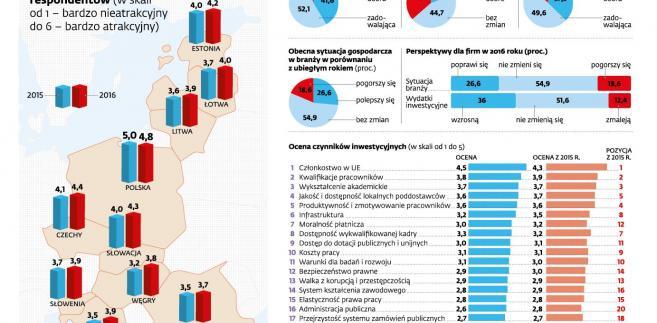 Inwestycje w krajach Europy Środkowo-Wschodniej