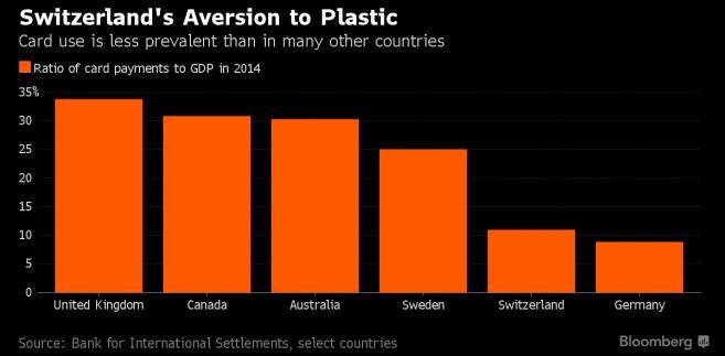 Szwajcarska awersja do plastiku. Relacja wartości płatności kartami do PKB w wybranych krajach