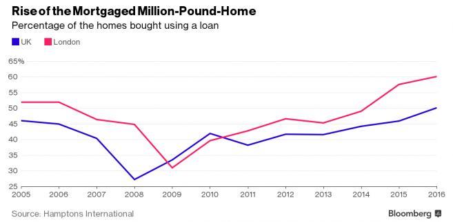 Odsetek mieszkań kupionych za kredyt w Wielkiej Brytanii