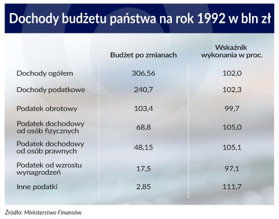 Dochody budżetu państwa za rok 1992 (infografiki Patrycja Stalewska)