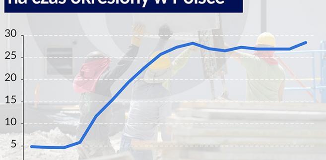 Udział pracowników zatrudnionych na czas określony w Polsce