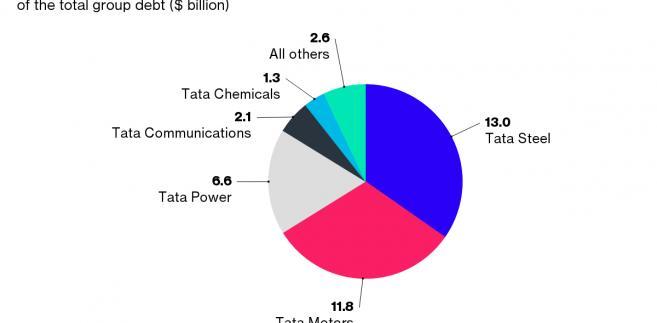 Zadłużenie Tata Group