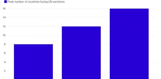 Liczba sankcji ONZ